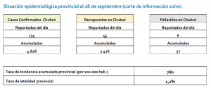 REPORTE CHUBUT 28S